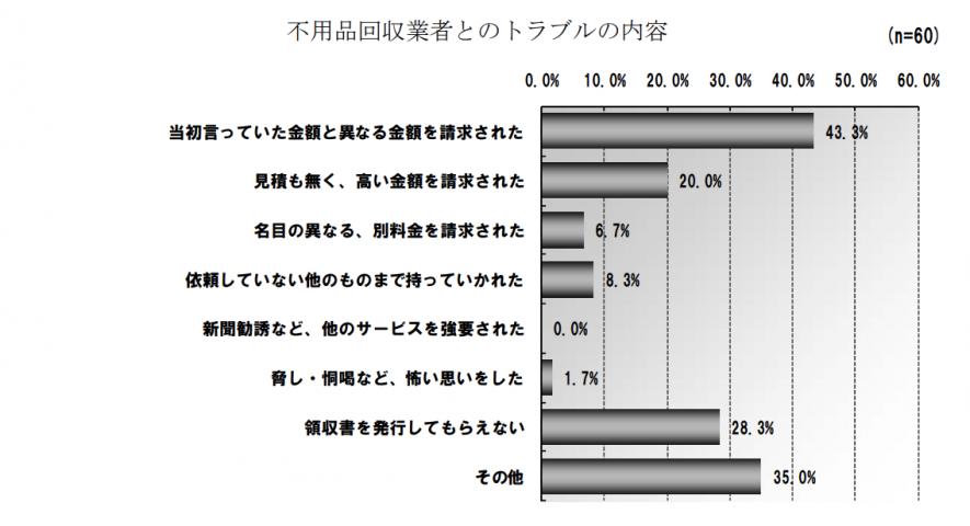 環境省での不用品回収業者とのトラブルのグラフ